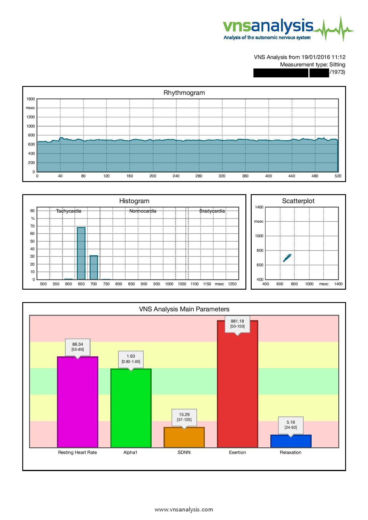 Impaired HRV Analysis chart